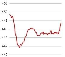 ベトナム株VN30指数初日の値動き