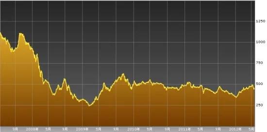 ベトナム株VN指数チャート2007年5月から2012年5月まで