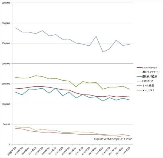 ビジネス・投資マネー系雑誌の発行部数推移