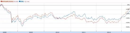 海外ETF-日本株ETFの為替影響2