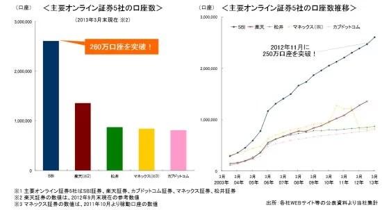 主要オンライン証券会社口座数2012to2013-SBI