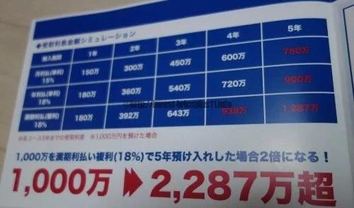 モンゴル ゴロムト銀行定期預金金利シミュレーション