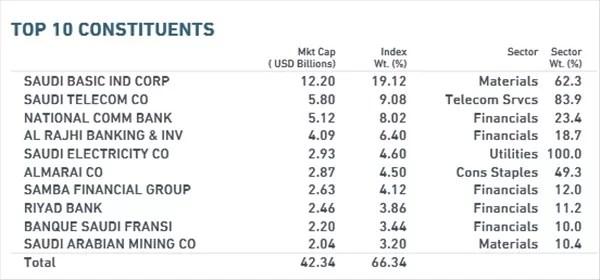 サウジアラビア株ETF投資先トップ10銘柄