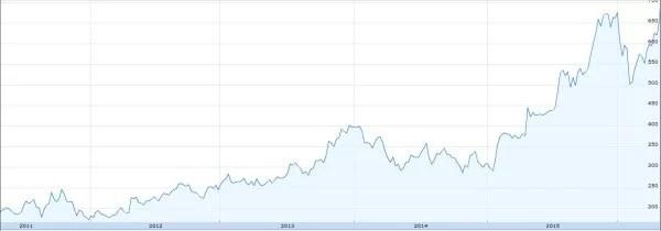 Amazonの株価チャート