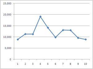 自動販売機収入グラフ