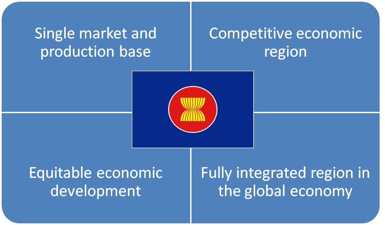 Image result for asean economic community