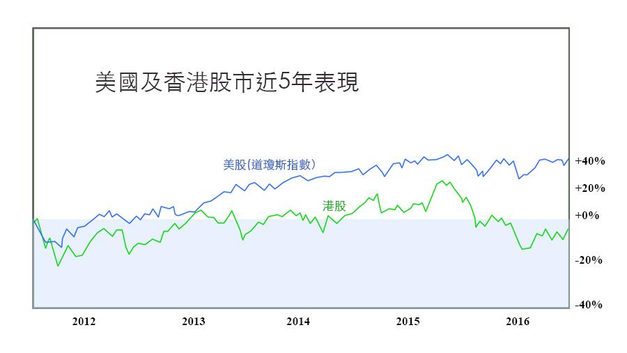 美股港股表現