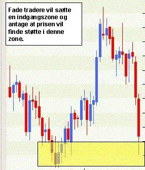 Fade trader dobbelt-bund