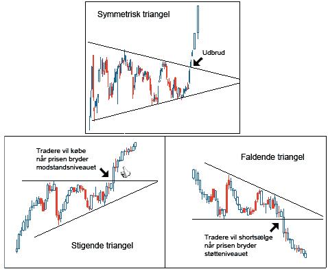 Eksempler på triangler
