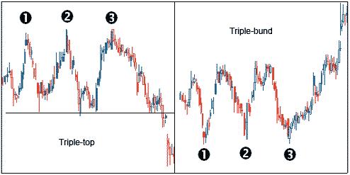 Eksempel på trippel-top og trippel-bund