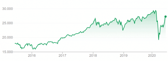 Dow_Jones_aktie_marked_krak