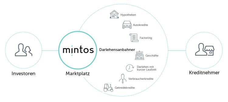 Konzept des Mintos Marktplatz