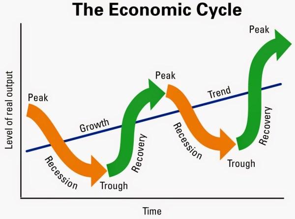 Empresas Cíclicas
