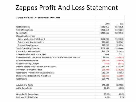 Gewinn und Verlustrechnung