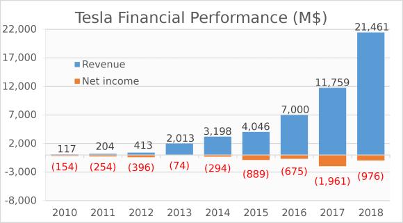 Tesla resultaten