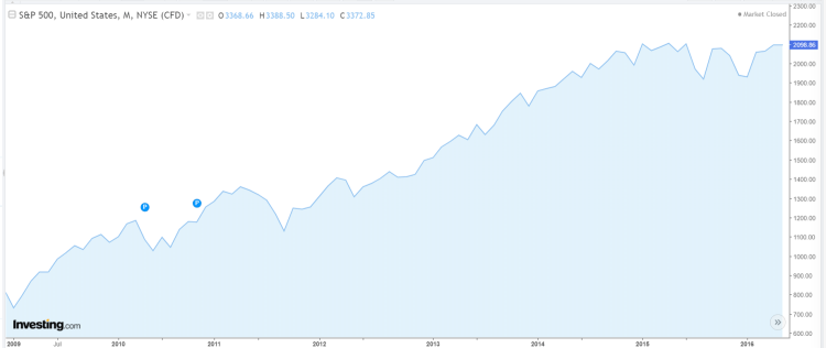 Will the stock market crash?