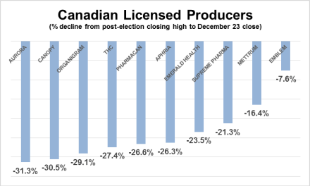 It's Time To Buy The Canadian Cannabis Licensed Producers – Seeking Alpha