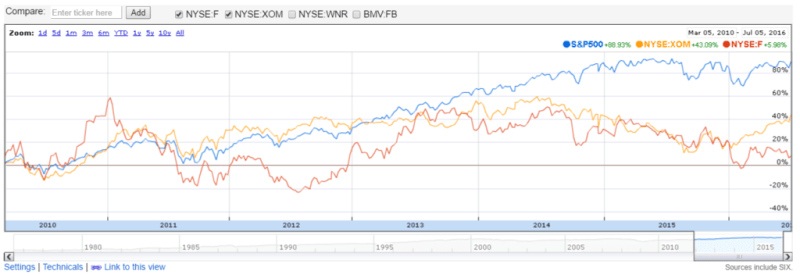 Some of the stocks I own vs S&P 500