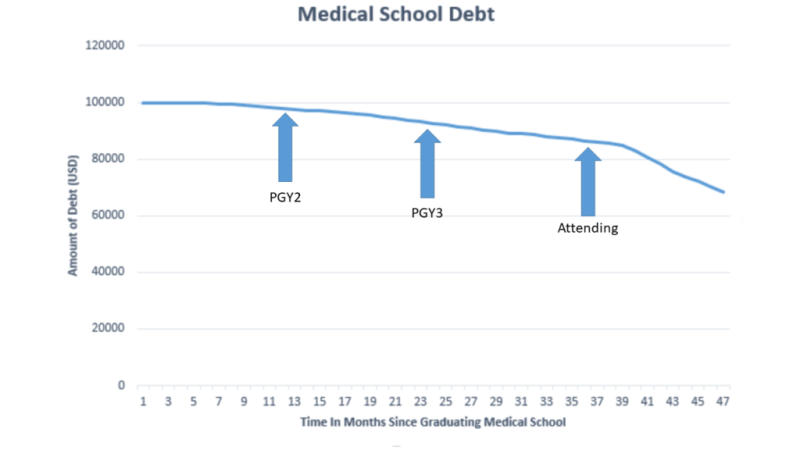 Medical school debt one year post graduation
