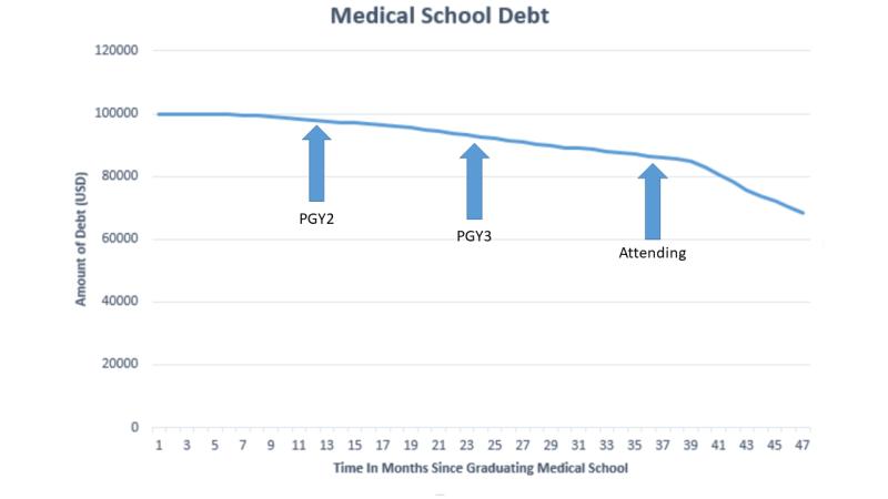 Medical school debt one year post graduation