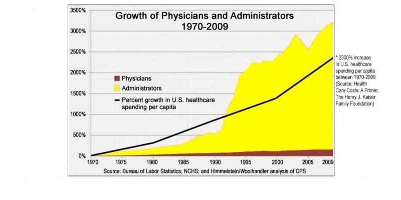 too many administrators in medicine