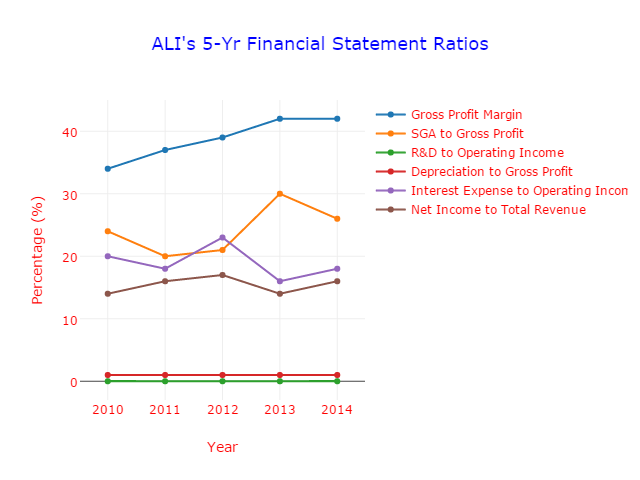 ali stock review
