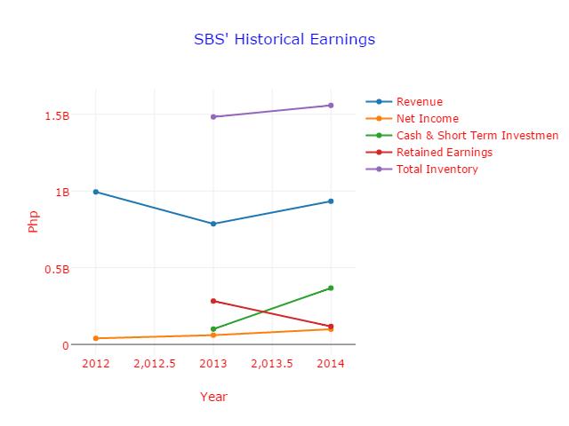 Fig. 1 Historical Earnings