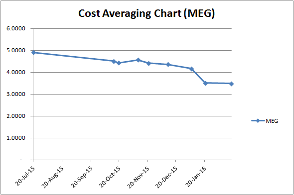 cost-averaging-chart-meg
