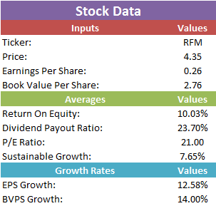 rfm stock review