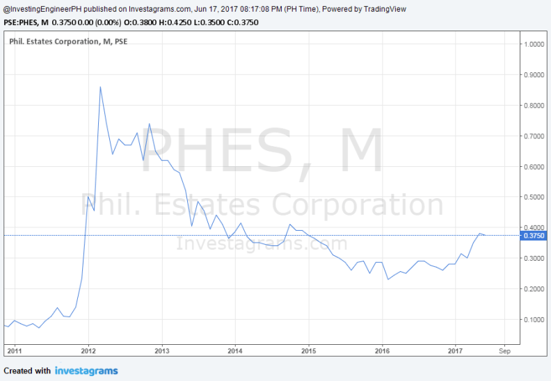 phes stock review