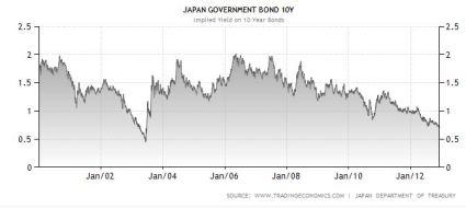 Japan 10yr historical bond yield Dec 8 2012