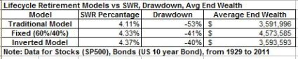 Lifecycle retirement models and SWR dec 2012