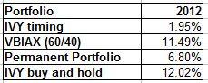 2012 retirement asset allocation performance