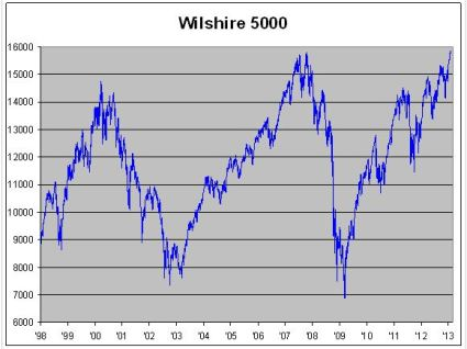 Wilshire 5000 at all time high jan 2013