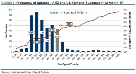 MLP Yield Spread Return forecst Feb 10 2013