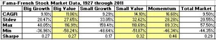 FF Market Small Large Value Returns Jan 2013