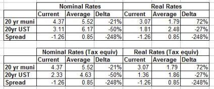 munis 20yr vs 20yr UST averages table june 2013