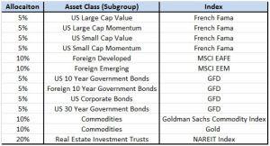 GTAA 13 asset class allocation july 2013