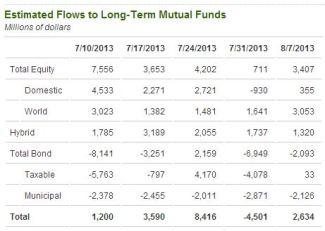 Fund flows aug 17 2013