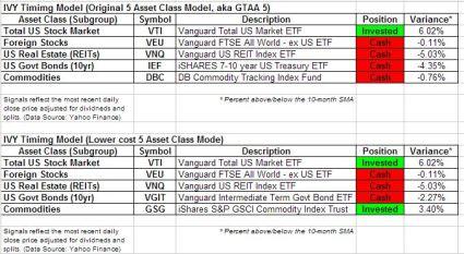 IVY Aug 2013 signals