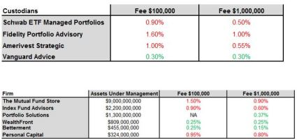 robo adivsor vs custodian fees may 2014