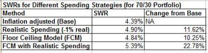 SWRs for base vs realistic vs fcm model may 2014
