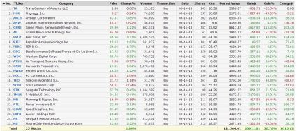 Trending Value 1 year performance from June 14 2013updated june 4 2014
