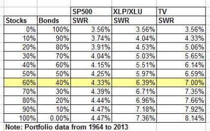 SWRs for SP500 TV XLPXLU Portfolios Sep 2014