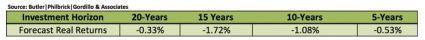 Butler forecasted returns oct 2014