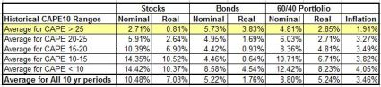 Ten year historical returns by CAPE range oct 2014