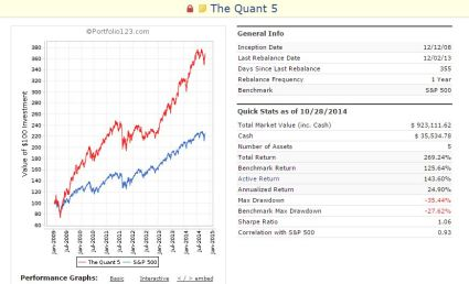 the quant 5 performance nov 2014