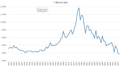US interest rates 1927 to 2012