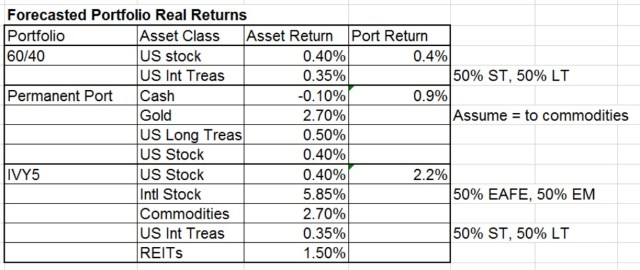 Forecast 10yr portfolio return feb 2015