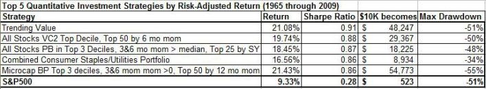 top-5-quant-strategies-by-sharpe-ratio-1965-to-2009